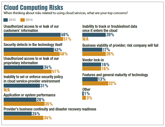 cloud-computing-risks-security