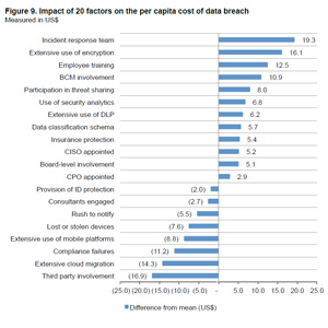 1-cost-of-data-breach-factors-small