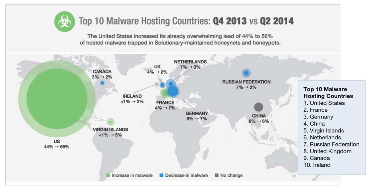 top-10-malware-countries