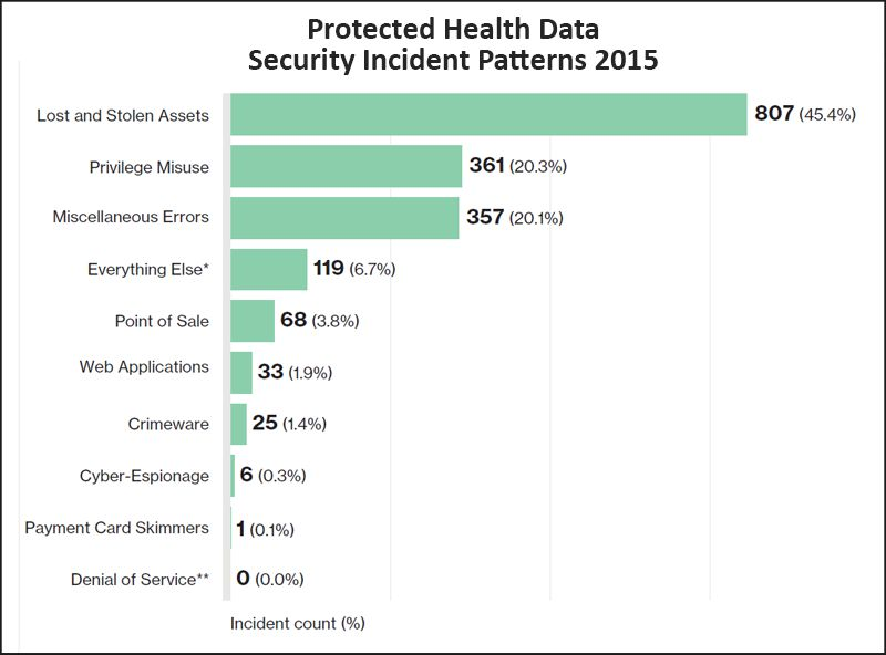 stolen health information all security mechanisms Along with detailed personal information like social security numbers, health-care hacks can include sensitive information about a patient's medical history and treatment.